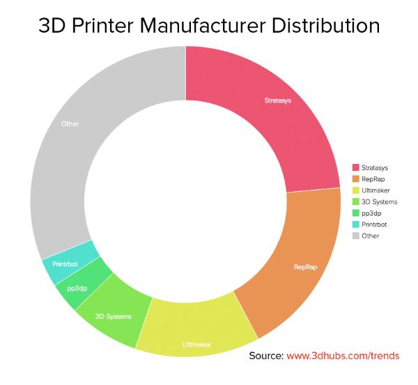 สัดส่วน ผู้จำหน่าย 3D Priner