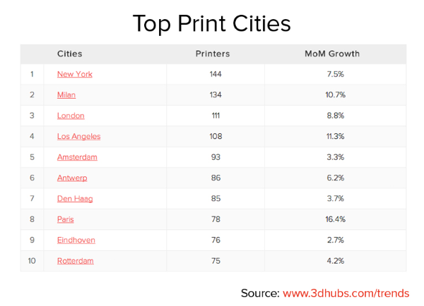 เมืองที่ใช้เครื่องพิมพ์ 3มิติ มากที่สุดในโลก