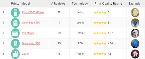 3D Printer แบบ Professional ที่คุณภาพดีที่สุด 5 อันดับแรก