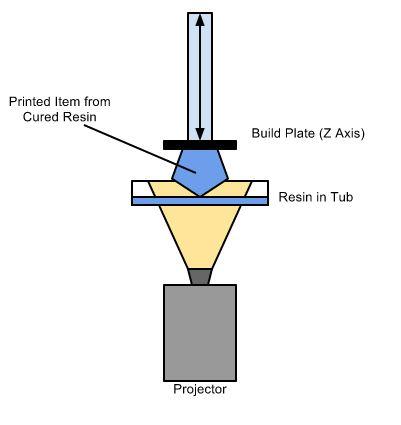Process การพิมพ์ชิ้นงานด้วยระบบ DLP