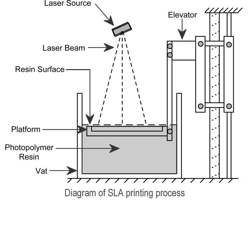 หลักการทำงานของระบบ SLA