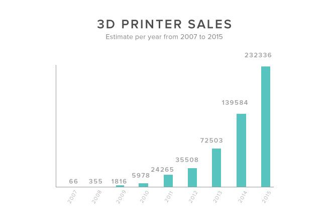 graph-sales-printers
