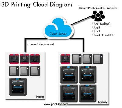 Diagram แสดงการทำงานของระบบ Cloud